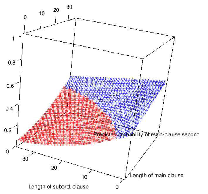 A 3D model showing the probability of the order of main and subordinate clauses.